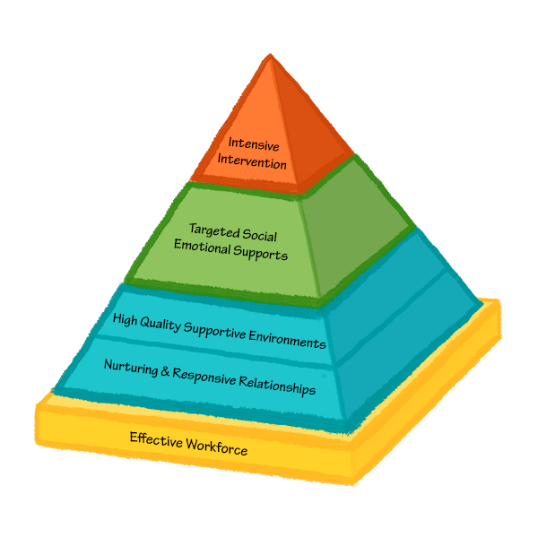pyramid model tiers levels framework promotion prevention intervention